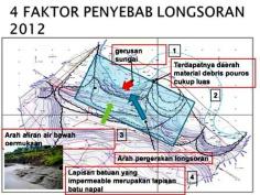 3. Penyebab Longsor
